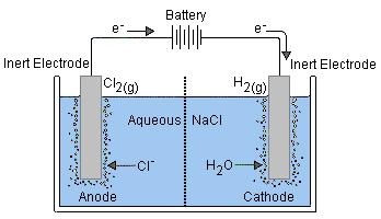 Electrochemistry- Electrolytic cells